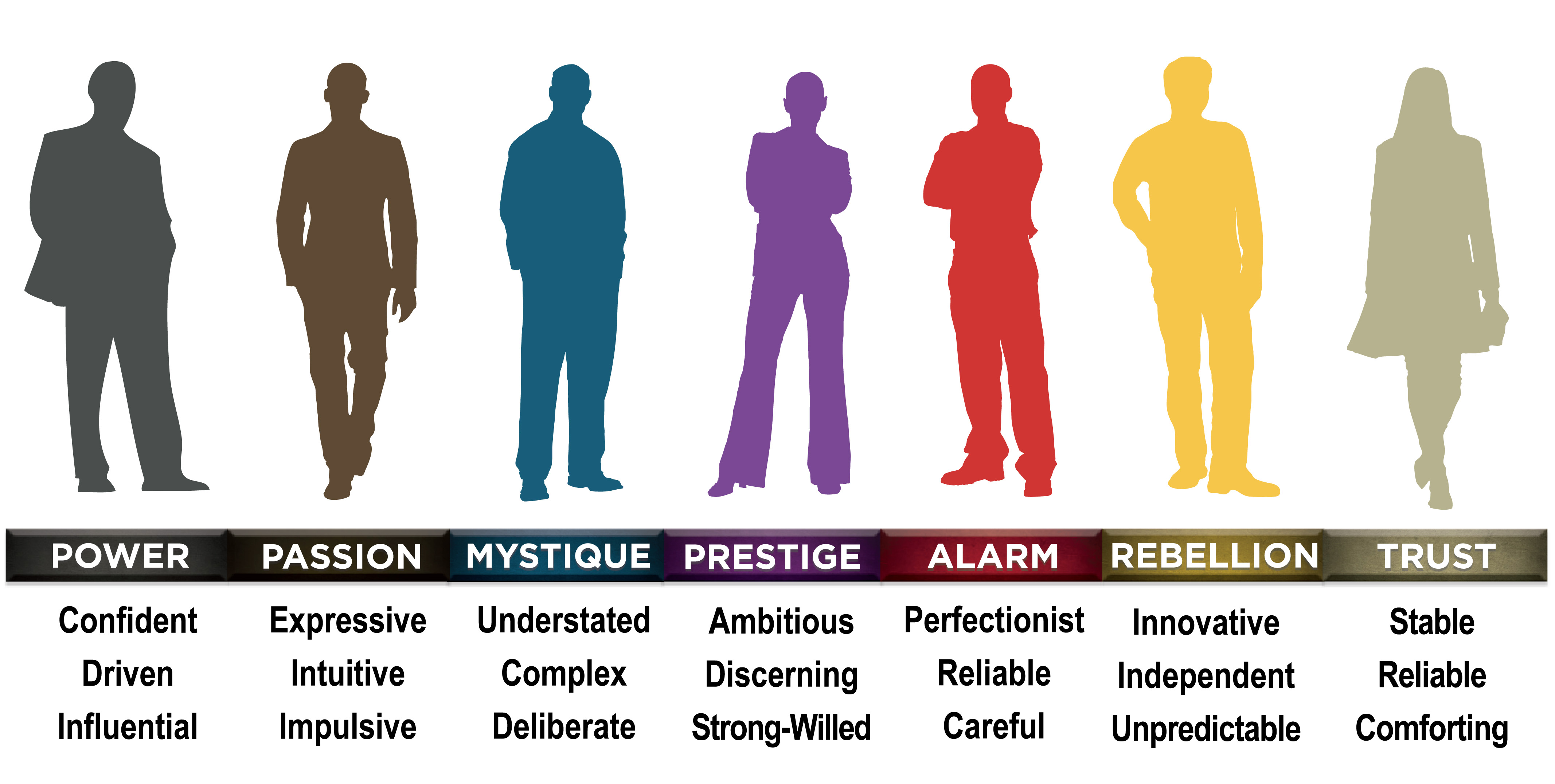 three different personality types There are 3 types of personalities that are you a type a, b, or d personality and that had been suggested through the different types of personality that i.